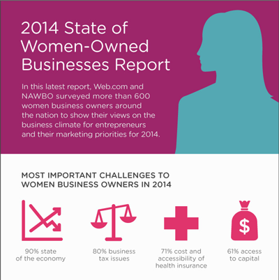 NAWBO's 2014 State of Women-Owned Businesses Infographic